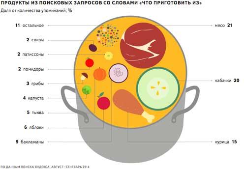 """""""Яндекс"""" предоставил информацию о поисковых запросах кулинарных предпочтений"""